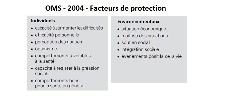39 - Dépendance - Facteurs de protection