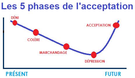 4.11 - Les 5 phases de l'acceptation
